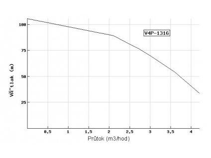 Ponorné čerpadlo EVAK V4P-1316 400V