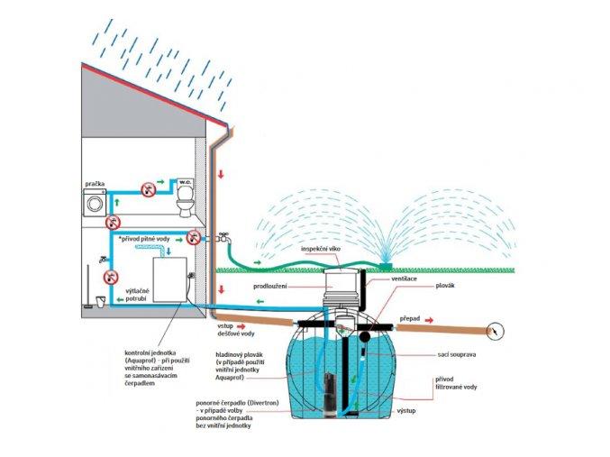 Plastová nádrž na vodu IVAR ELCU 3000 l