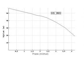 Ponorné čerpadlo EVAK V4S-3M09 400V do studní a vrtů