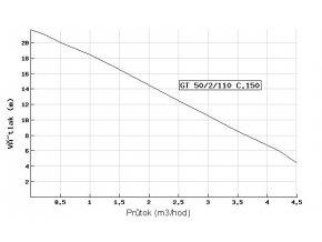 Kalové čerpadlo DRENO GT 50/2/110 C.150 400V bez plováku