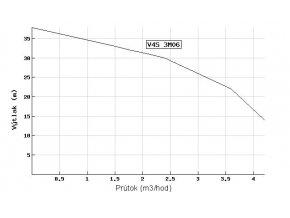 Ponorné čerpadlo EVAK V4S-3M09 230V do studní a vrtů