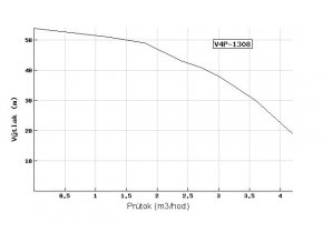 Ponorné čerpadlo EVAK V4P-1308 400V