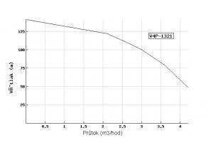 Ponorné čerpadlo EVAK V4P-1321 230V