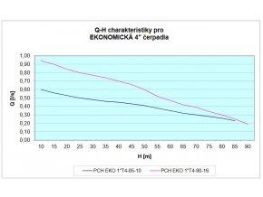 PCH EKO T 90 16