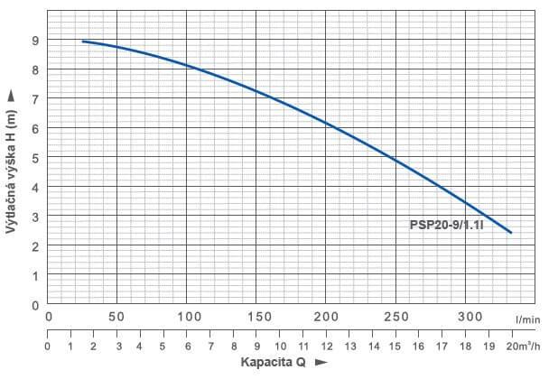 BLUE LINE PSP20-9/1,1I kalové čerpadlo 230V