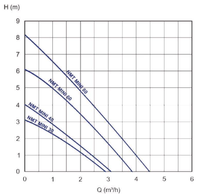 IMP Pumps Oběhové čerpadlo IMP NMT MINI 25/40-180mm