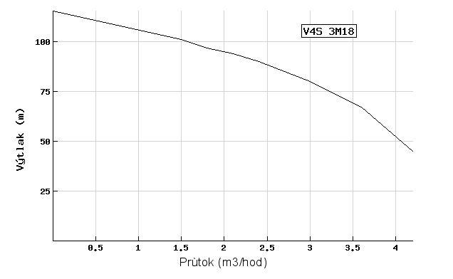 Ponorné čerpadlo EVAK V4S-3M18 400V