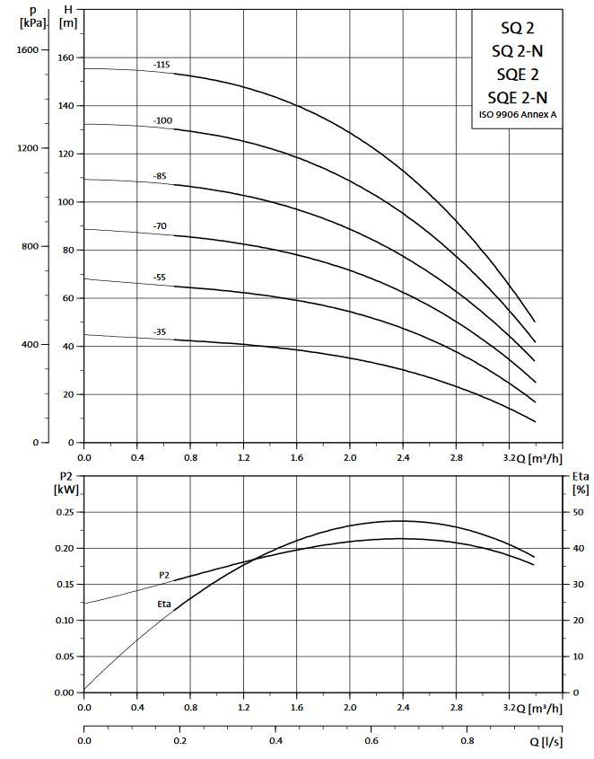Ponorné čerpadlo GRUNDFOS SQE 2-70 60m
