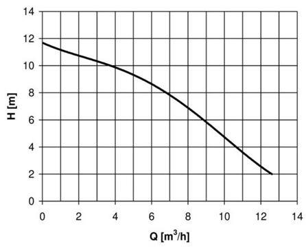 Drenážní čerpadlo HCP AL-05N