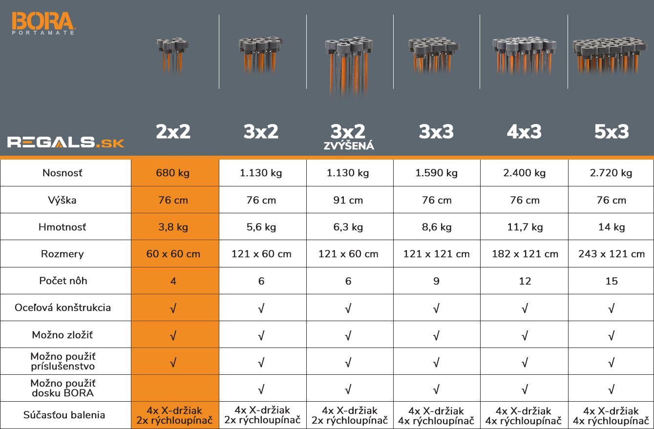 stonozka_bora_tabulka_porovnanie_model_2x2_regals_sk
