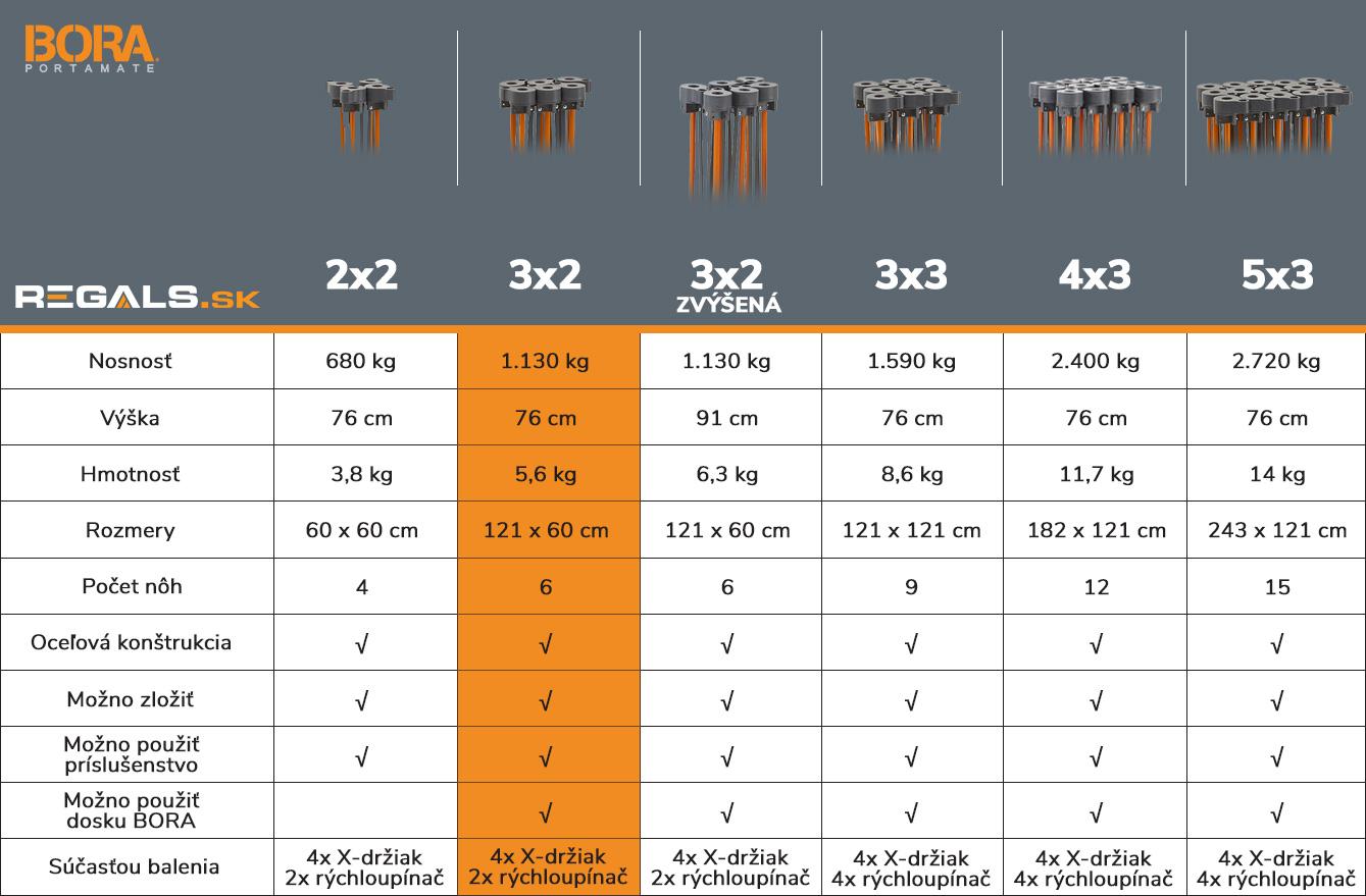 stonozka_bora_tabulka_porovnanie_model_3x2_regals_sk