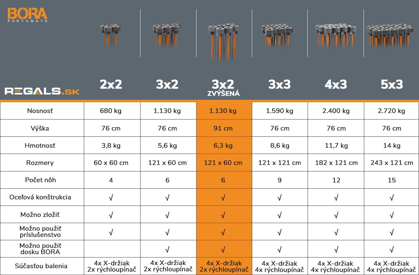 stonozka_bora_tabulka_porovnanie_model_3x2_zvysena_regals_sk