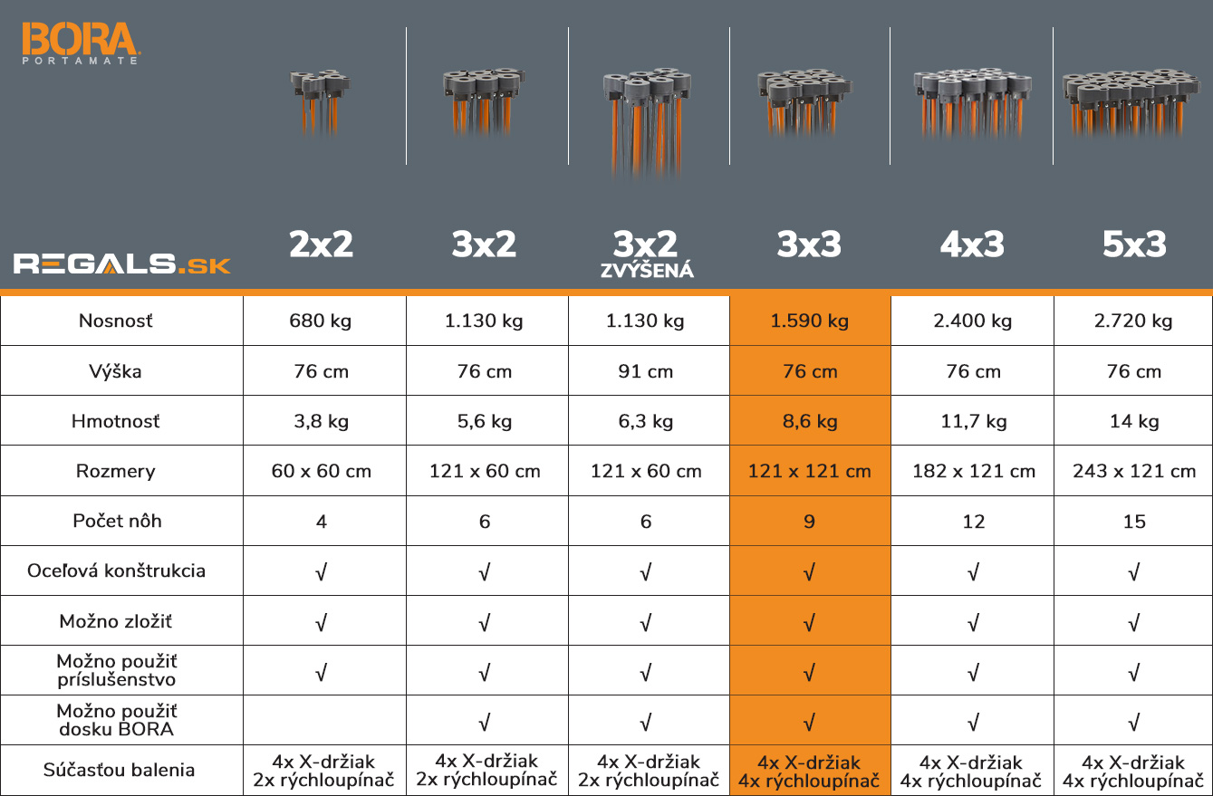 stonozka_bora_tabulka_porovnanie_model_3x3_regals_sk
