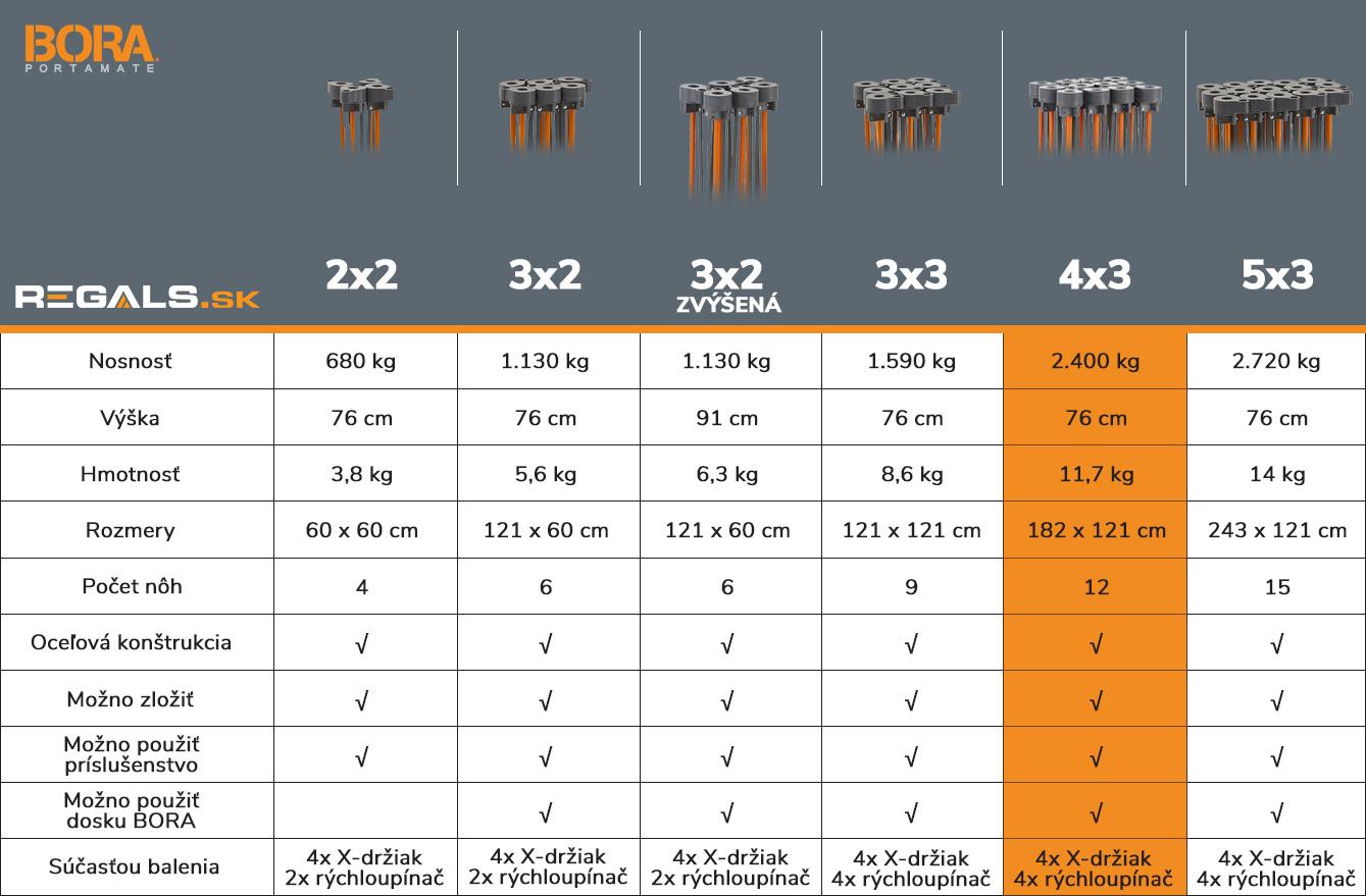 stonozka_bora_tabulka_porovnanie_model_4x3_regals_sk