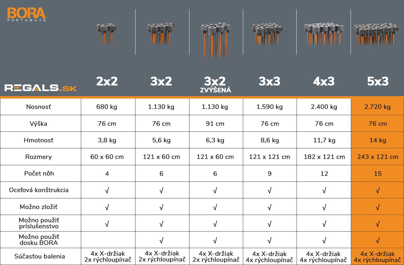 stonozka_bora_tabulka_porovnanie_model_5x3_regals_sk