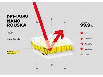 České jednorázové nanoroušky s účinností 12 hodin, 50 ks