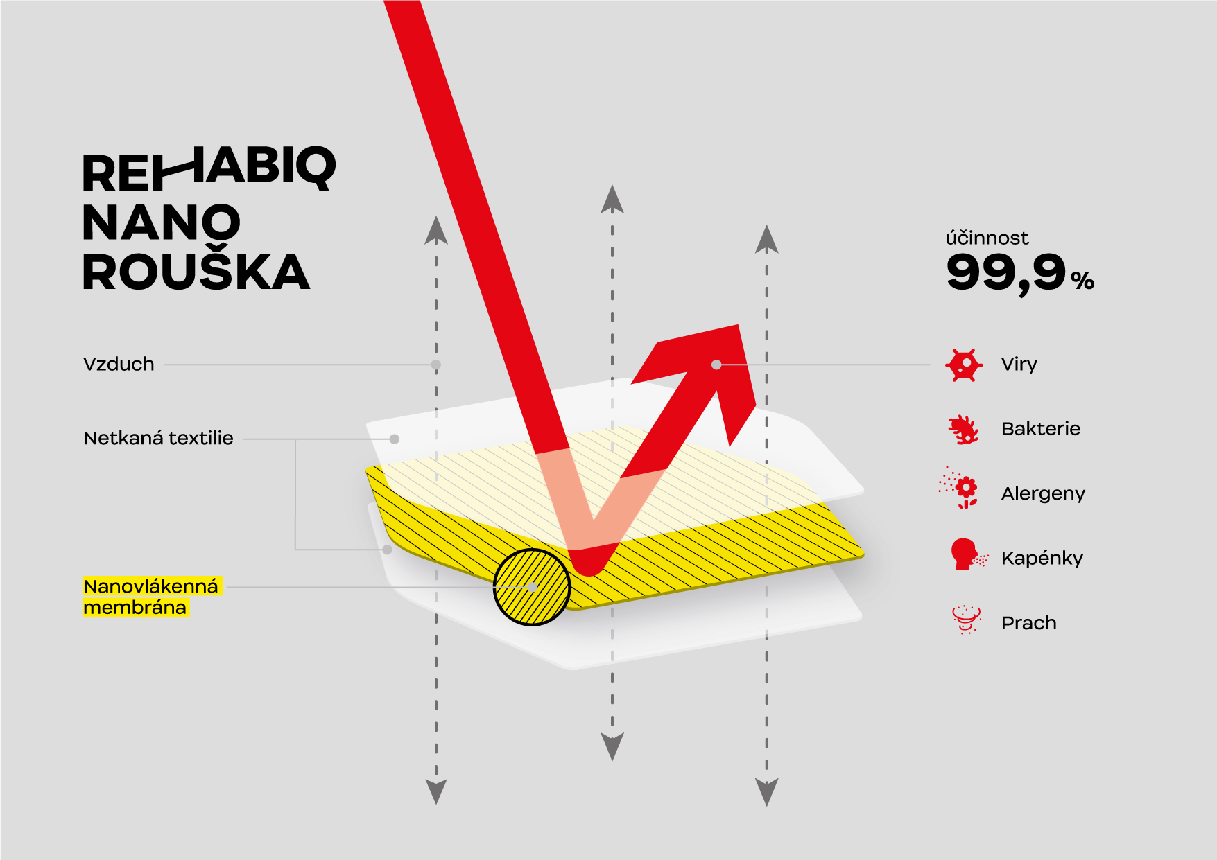 Graf propustnosti Nano roušky Rehabiq s učinností 12 hodin