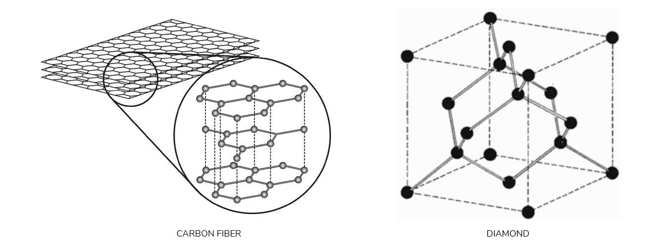 ringblack_carbonfiber_diamond_comparison
