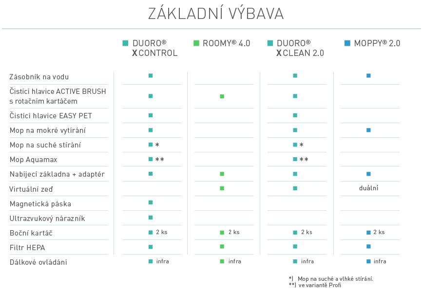 rbz-Porovnani-zakladni-vybava-CZ