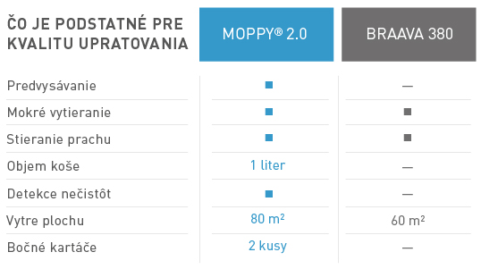 Porovnani-Moppy-kvalita-uklidu-tabulka-SK