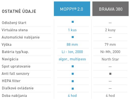 Porovnani-Moppy-ostatni-udaje-tabulka-SK