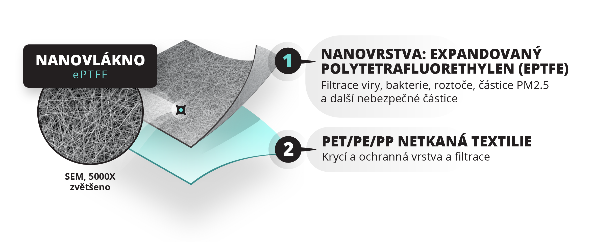 NanoPTFE