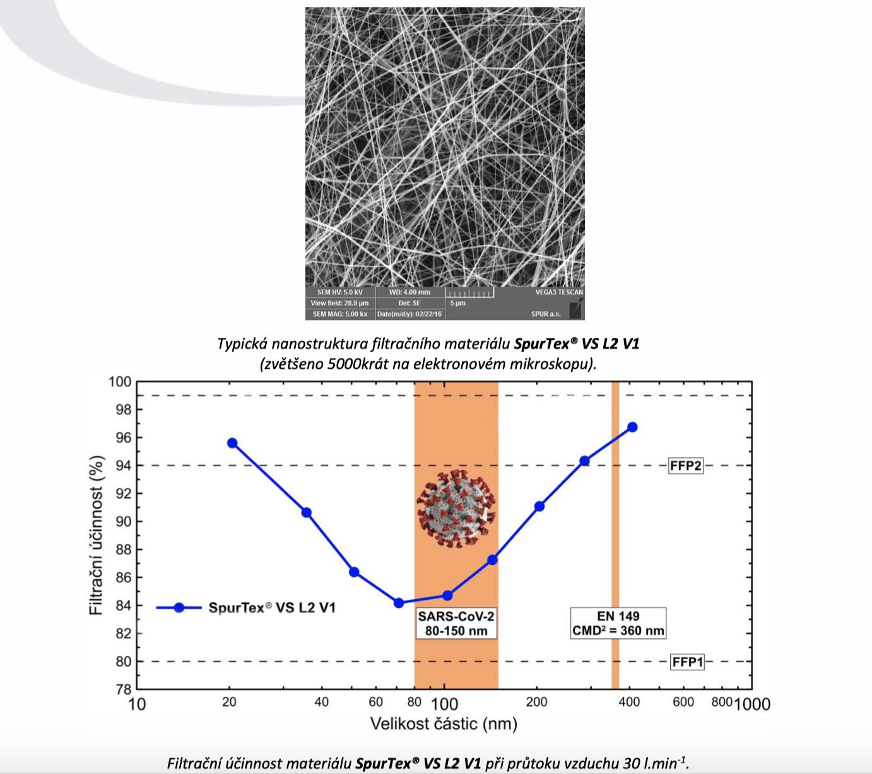 nano-material-spurtex