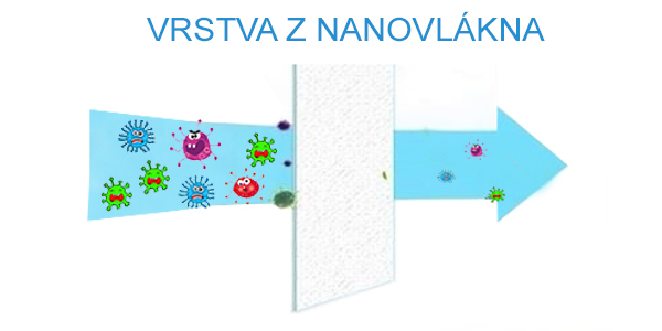 Vrstva-nanovlakno