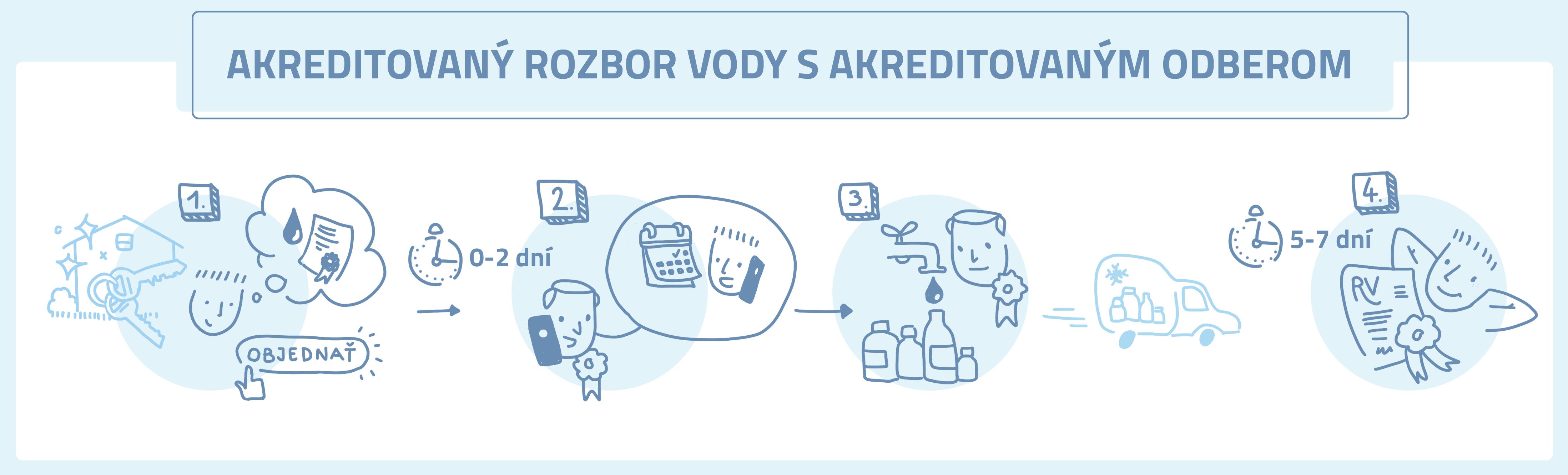 akkred_info_slide_v2