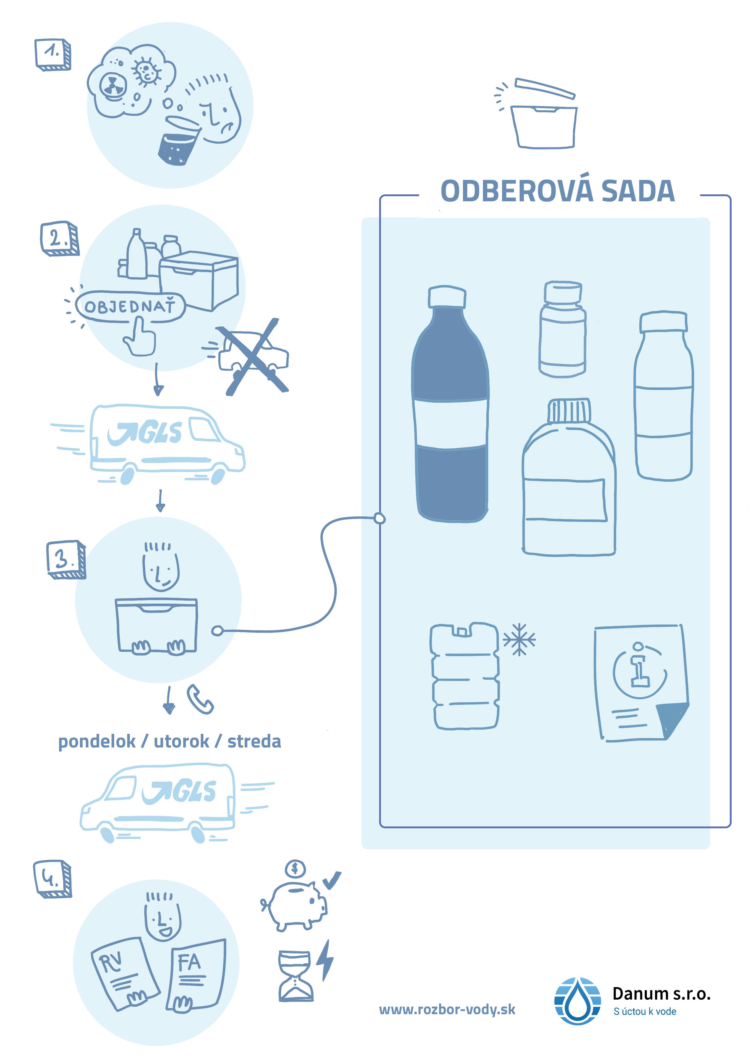 infografikaA4_objednat