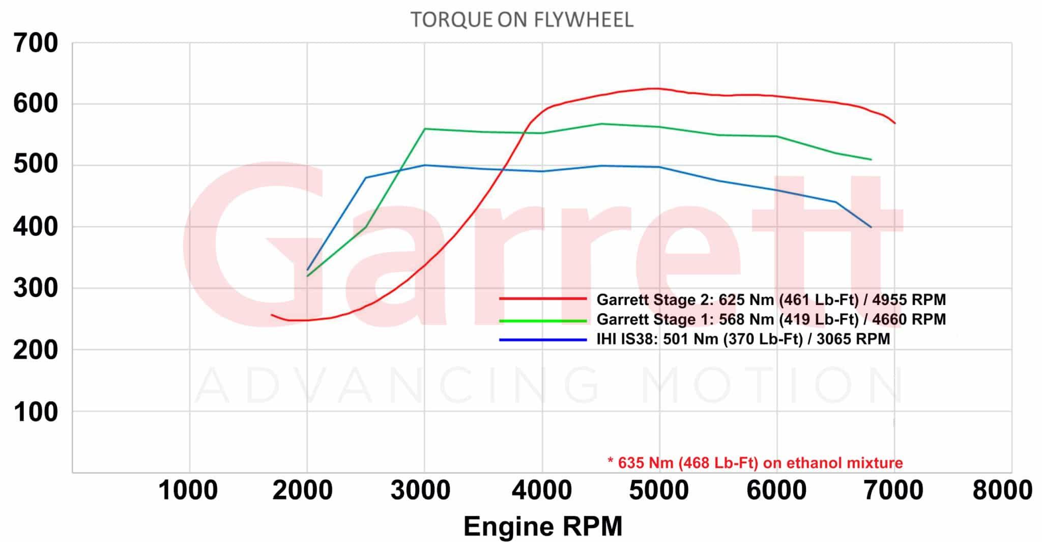 Garrett_Performance_PowerMax_14-18_Torque-1-scaled