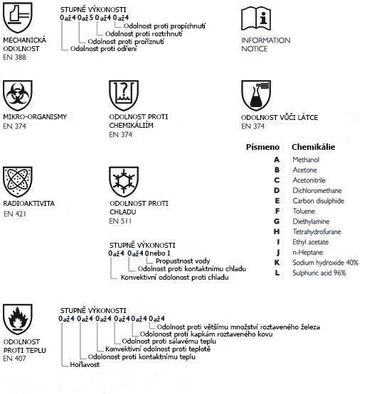 Ochranné normy pracovních rukavic ikony