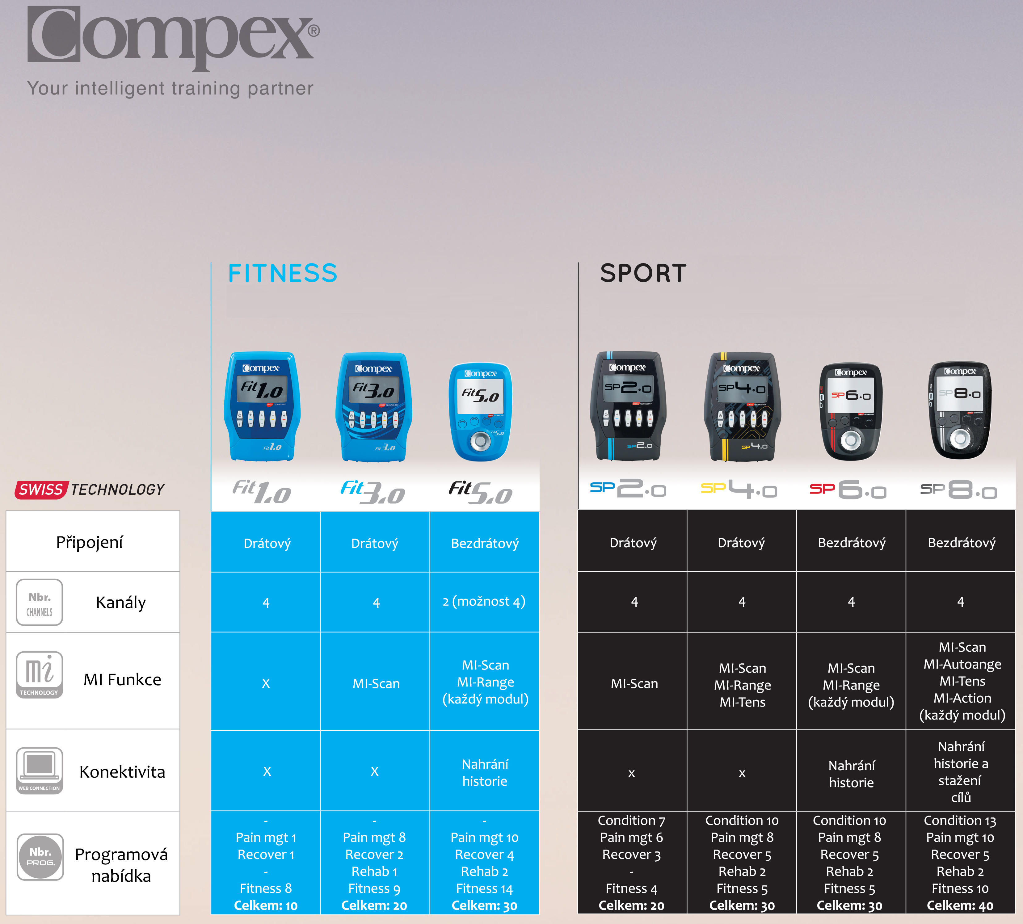 Compex_comp_chart