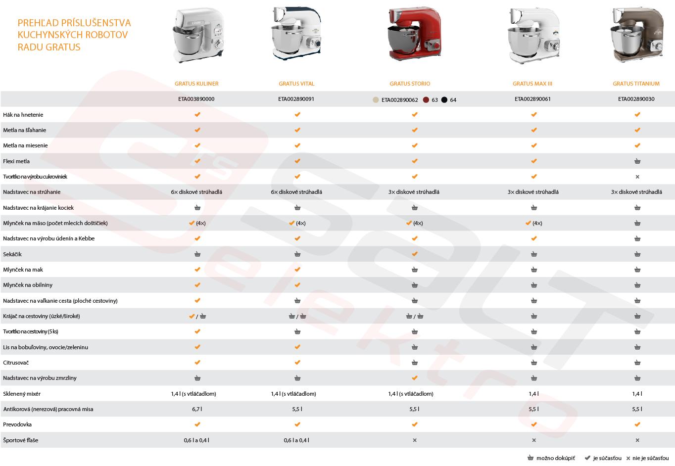 ETA roboty porovnanie príslušenstva