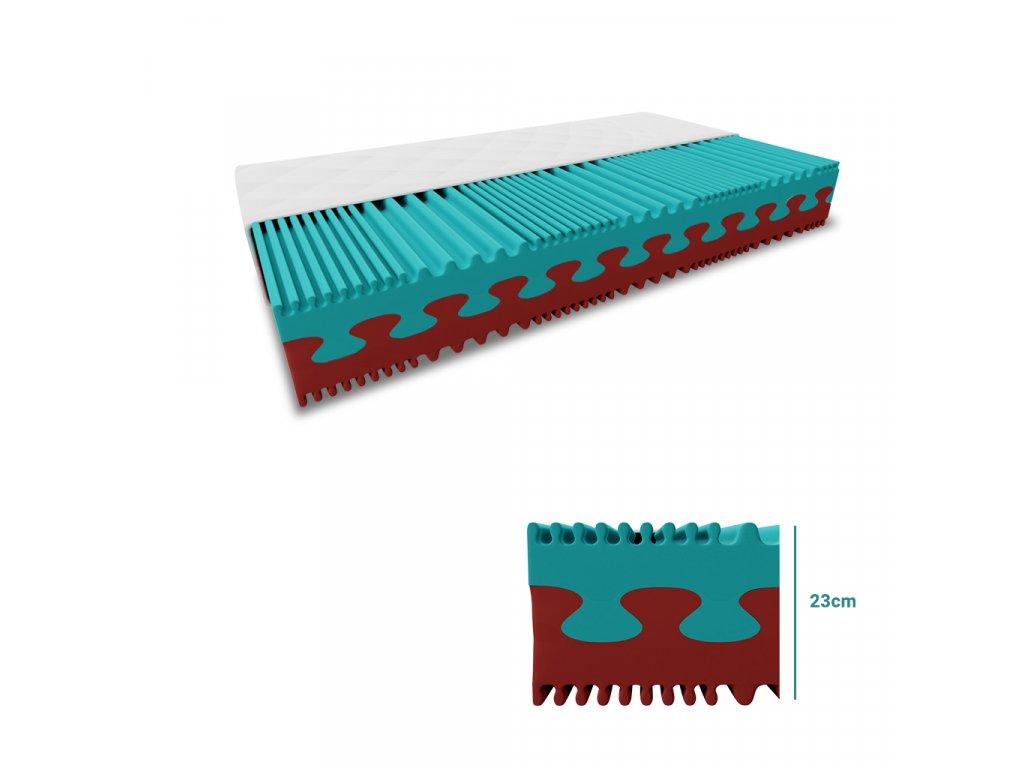 Pěnová matrace PREMIUM 23 cm 180x200 cm (Ochrana matrace VČETNĚ chrániče matrace)