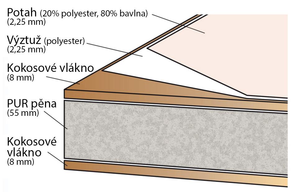 TOP PRODUKT - Matrace kokos/molitan/kokos Scarlett 120 x 60 x 8 cm