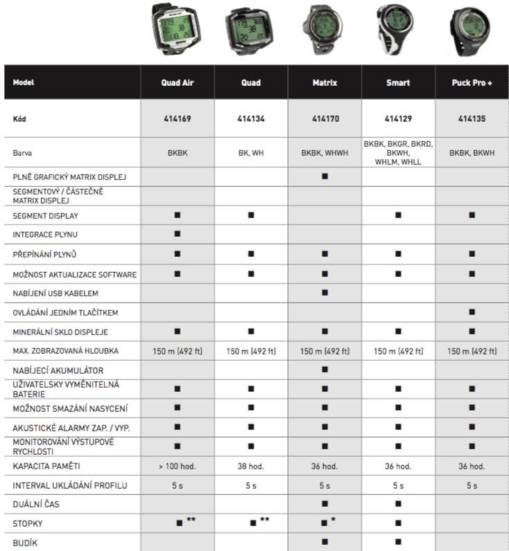 Srovnání počítačů Mares