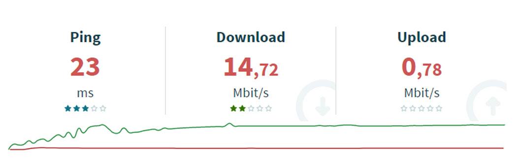 minimálna rýchlosť internetu