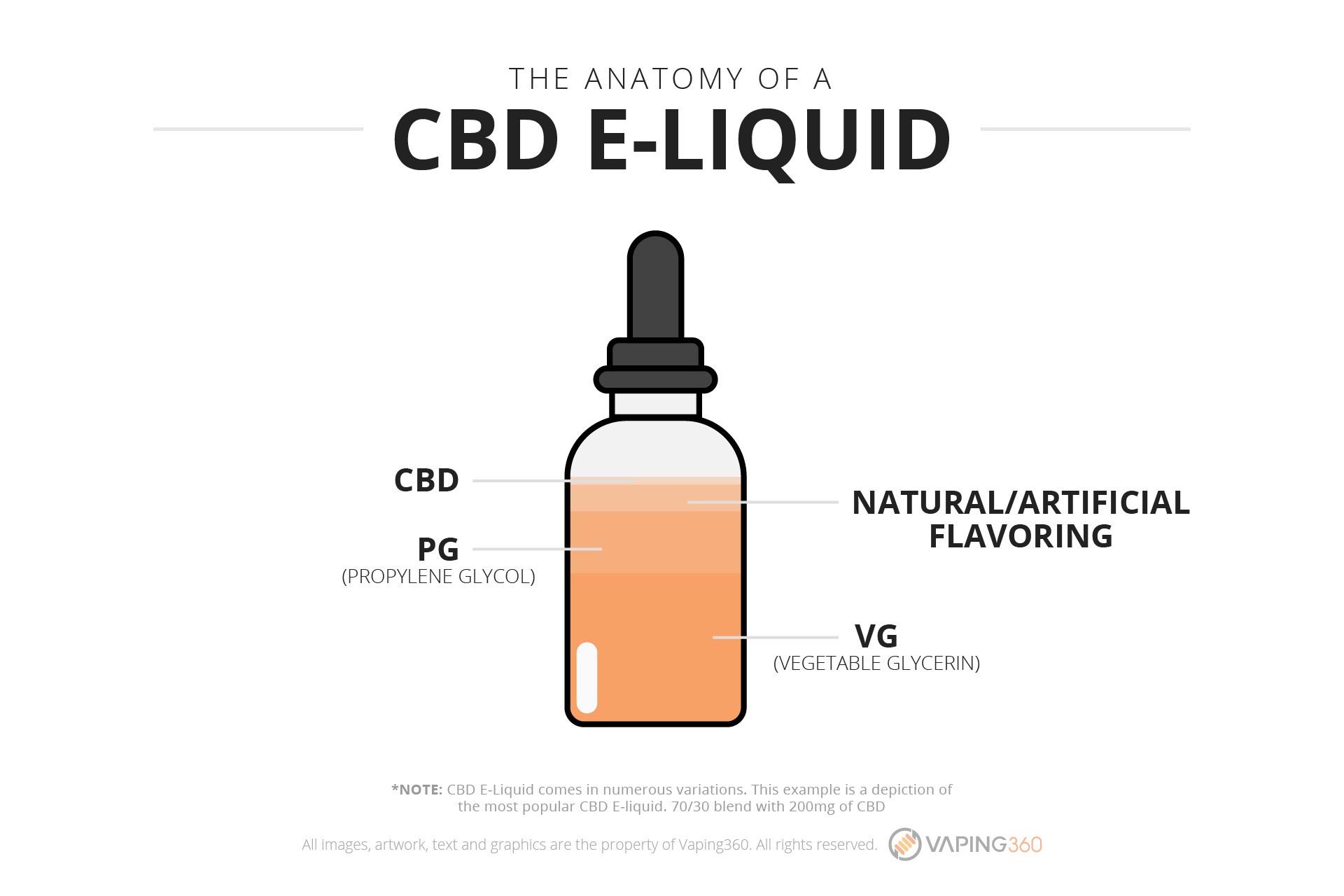 the-anatomy-of-a-cbd-e-liquid