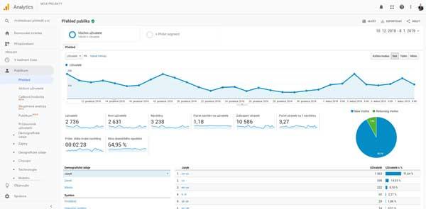 Nástroj na analýzu návštěvnosti Google Analytics