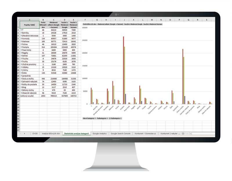 souhrnna-statisticka-data-v-analze-klicovych-slov