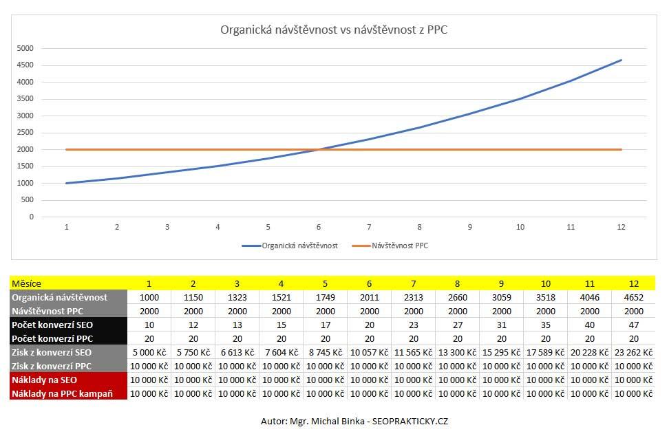 organicka-navstevnost-vs-ppc