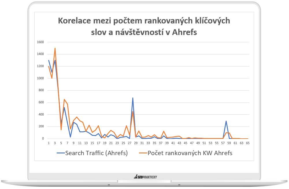 Korelace mez počtem rankovaných klíčových slov a návštěvností v Ahrefs