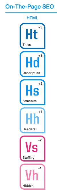 Hodnotící faktory HTML