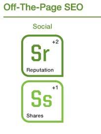 Hodnotící faktory: sociální signály