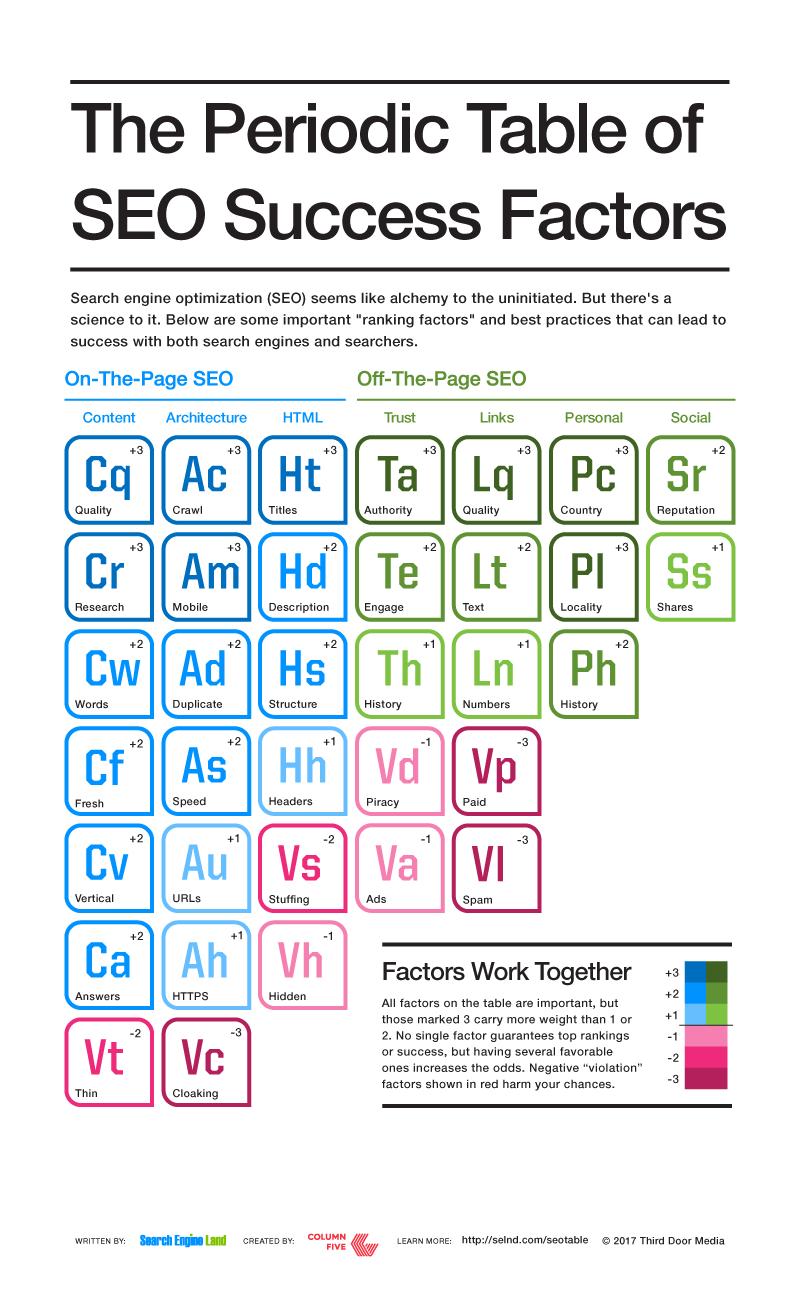 Tabulka nejdůležitějších hodnotících faktorů
