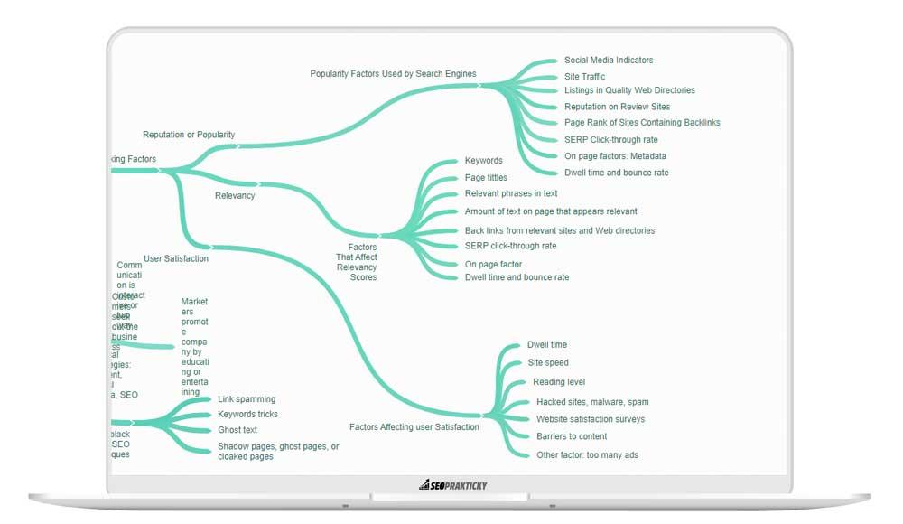 3 okruhy oblastí důležitých pro rok 2020
