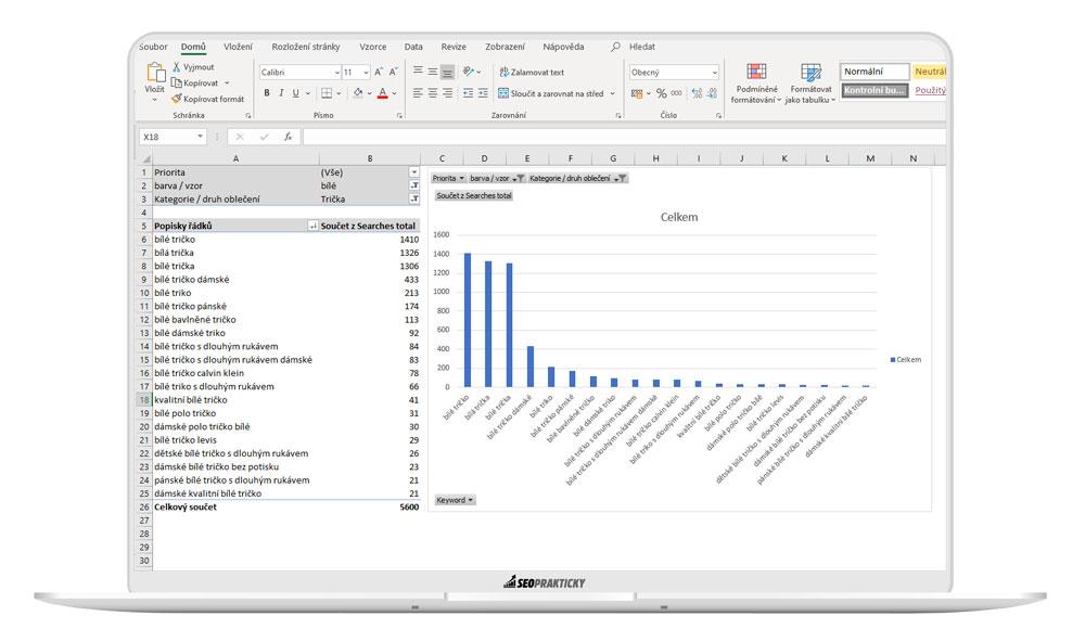 Ukázka kontingenční tabulky nad datasetem konkrétního slova v klíčovce