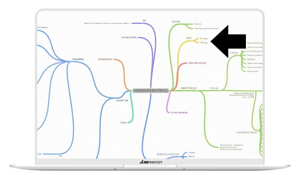 SEO jako jedna malá součást komunikačního mixu v marketingu