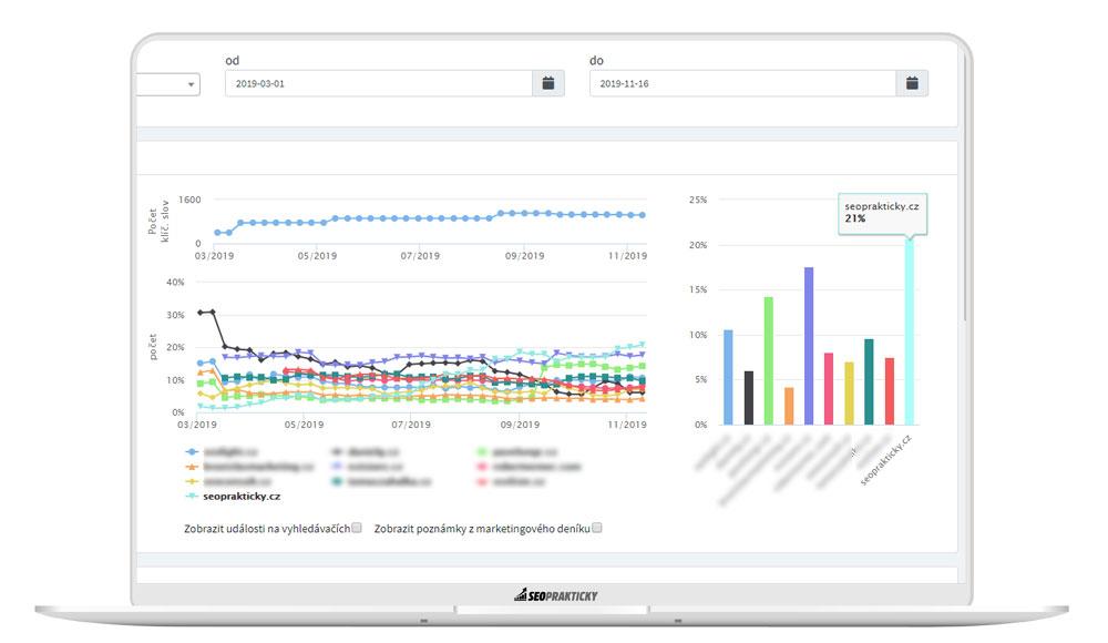 Market share - analýza konkurence, kolik má v TOP10 KW